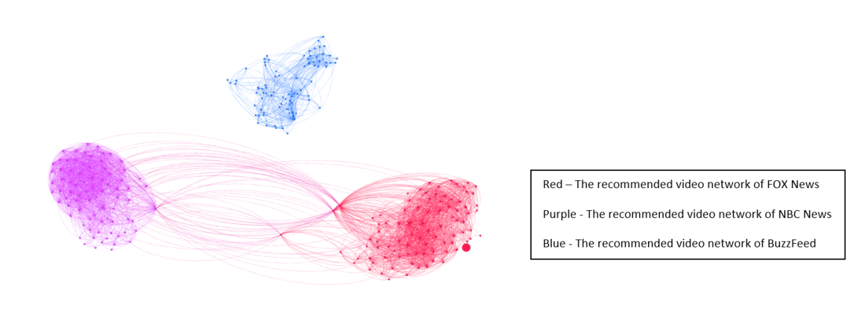 """The combined graph of the recommended videos networks for the FOX News video """"Tucker's big takeaways from the Trump impeachment saga - https://www.youtube.com/watch?v=YSlX9m1iZ6M"""" and the NBC News video """"Highlights: Fiona Hill And David Holmes' Impeachment Hearing Testimony   NBC News - https://www.youtube.com/watch?v=Kvx2cZefnUg"""""""